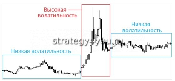 изменчивость рынка