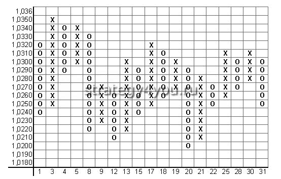 график крестик нолик
