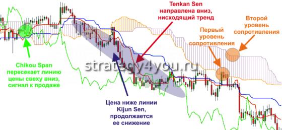графики с сигналами для бинарных опционов