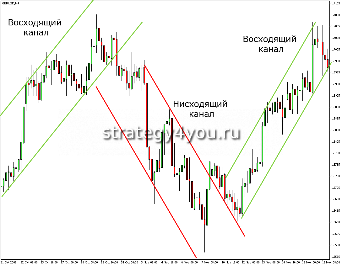 Forex indicator strategy moskva