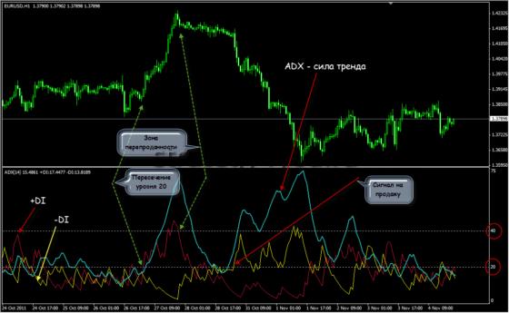 adx зоны и сигналы
