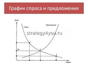 график спроса и предложения