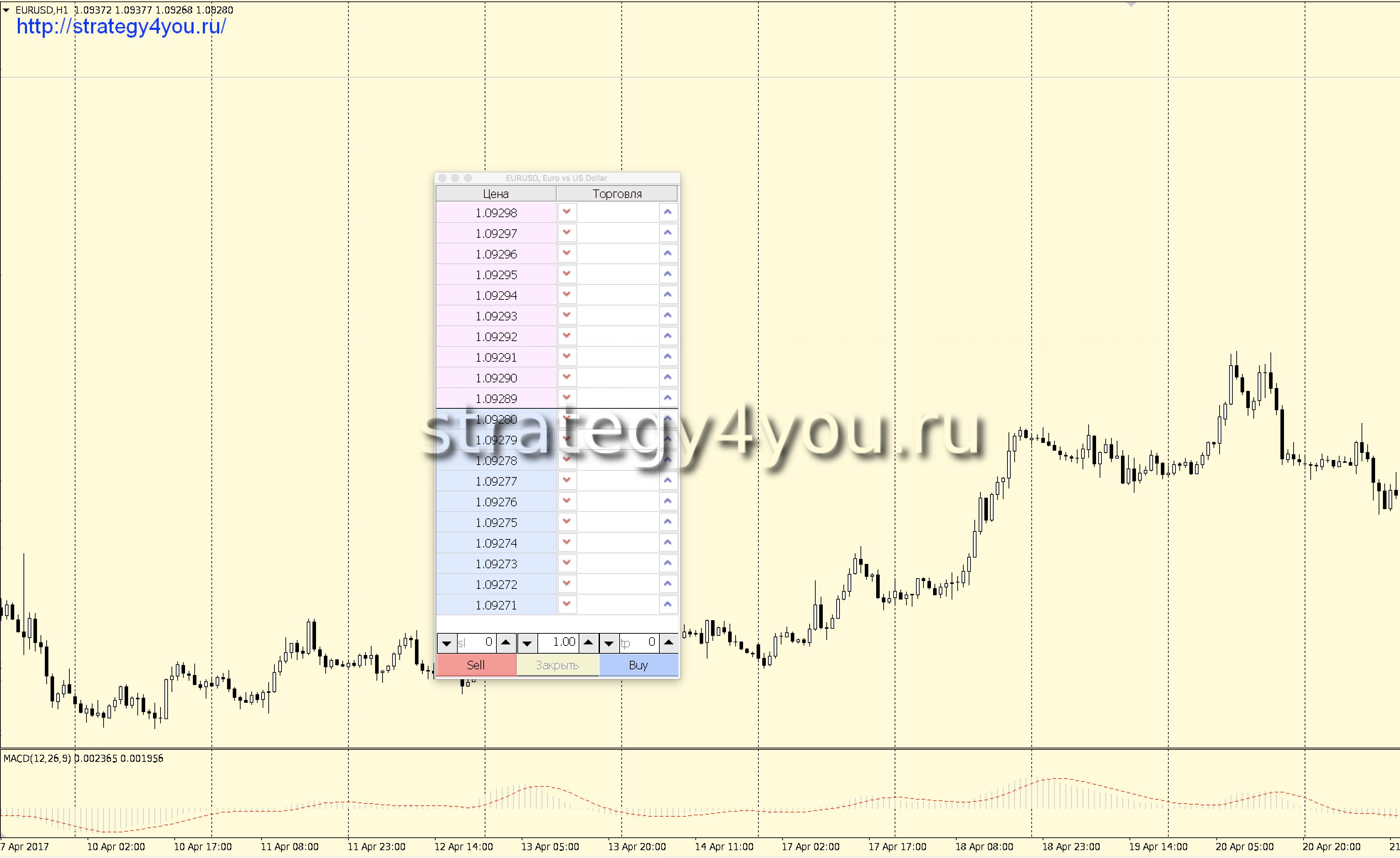 Графический анализ биржевых цен форекс скачать видео ру форекс ммсис