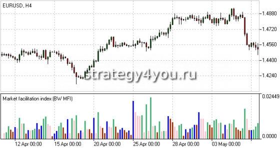 Market Facilitation Index
