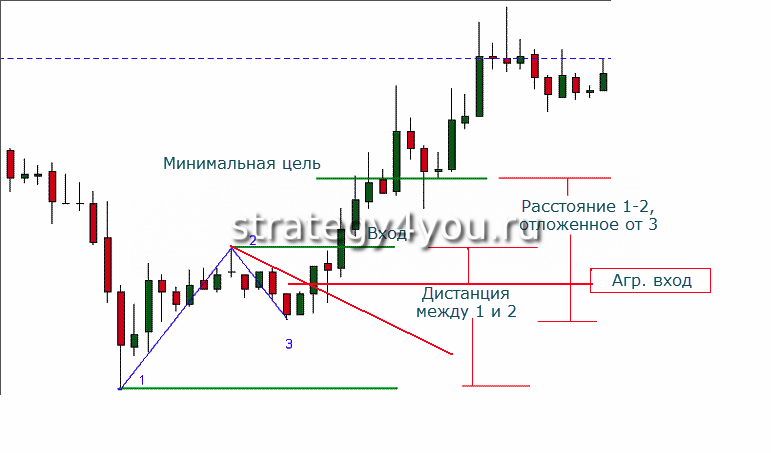 Советник стратегия форекс 1-2-3 паттерн поиск точек выхода на рынке форекс