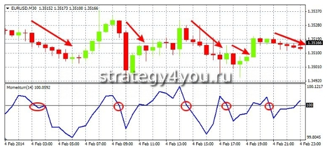 momentum индикатор