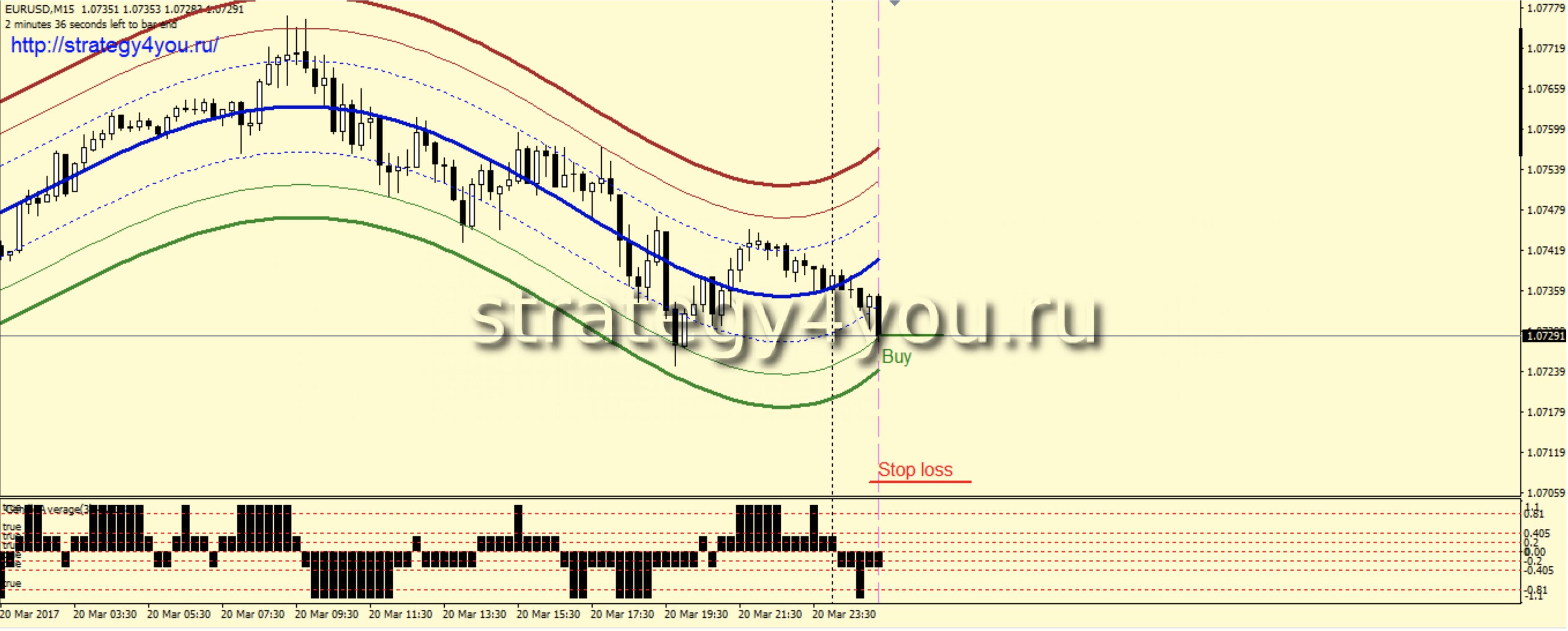 Стратегия форекс обзор валютного рынка как форекс основы прогнозирования
