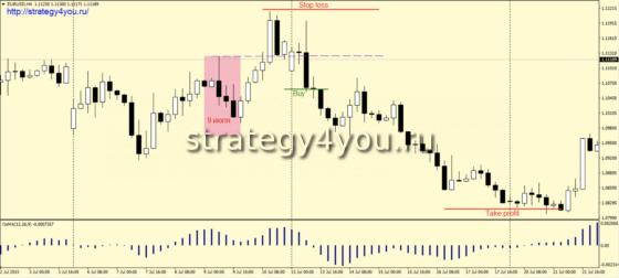 продажи график H4