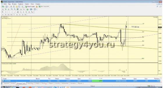 Обзор рынка форекс на 19-23 июня 2017 + КОНКУРС