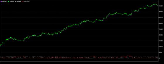 График доходности стратегии форекс «Золото форекс»