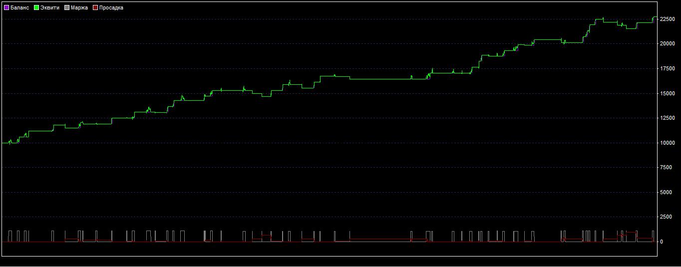 Что такое трендовая линия forex торговля золотом на бирже книги