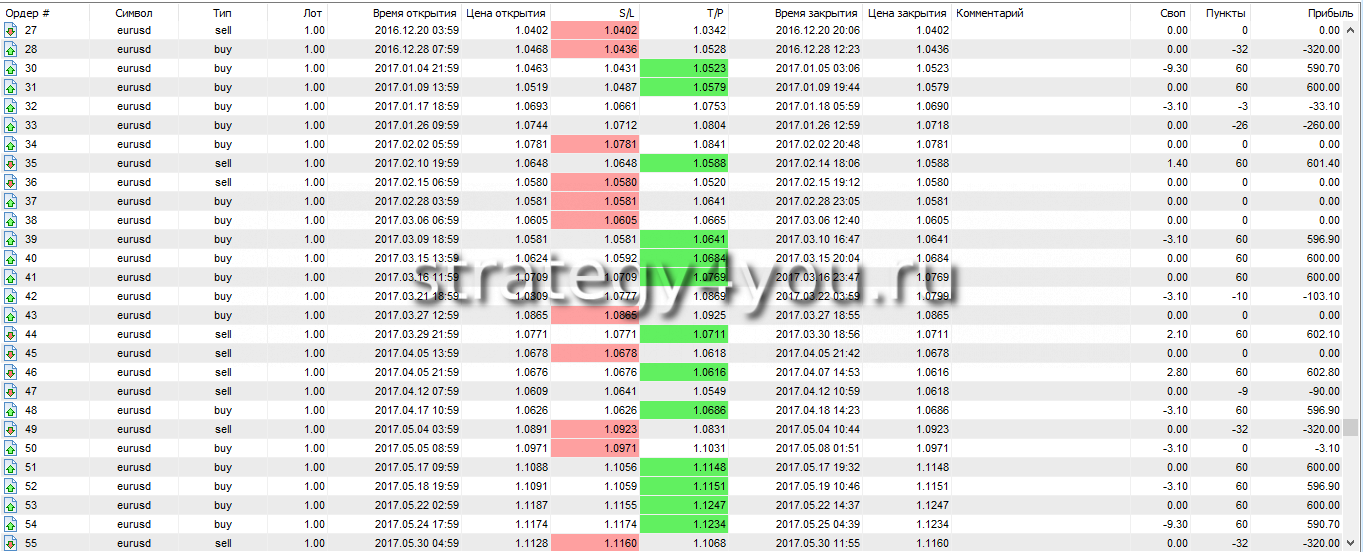 Rsi 2 forex strategy tester
