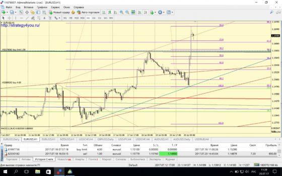 сделка по евро-доллар