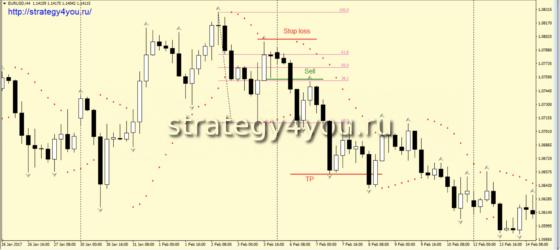 Стратегия «SaFari» - условия для продаж