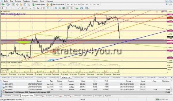 евро-доллар сделка