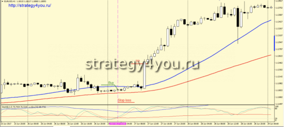 Стратегия форекс «Sten» - покупки