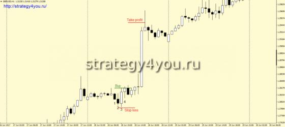Стратегия форекс «2+2» - покупки
