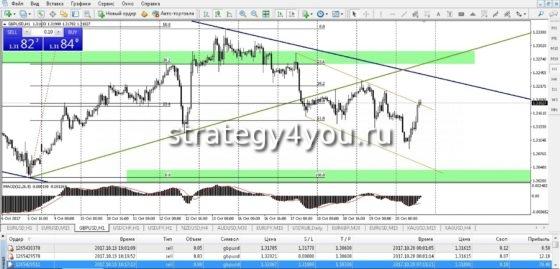 Форекс дневная стратегия для конкурса успешным трейдером будет валютный рынок forex местом вашего постоянного заработка