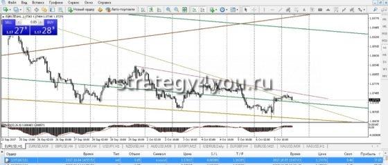 сделка по EUR/USD