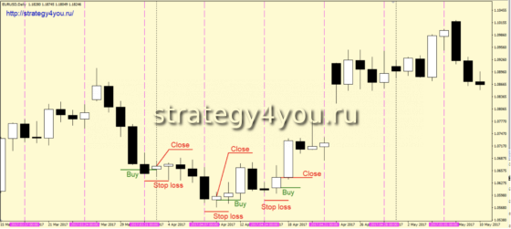 Стратегия форекс «Понедельник» - покупки