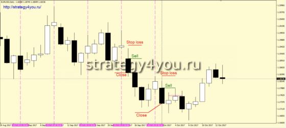 Стратегия «Понедельник» - продажи