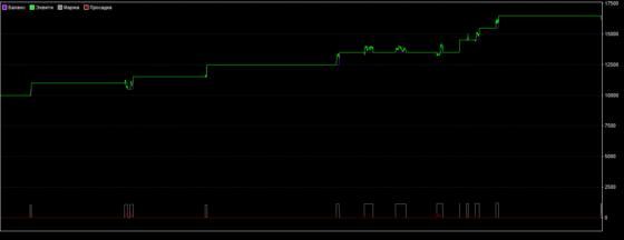 график доходности стратегии «SaFari»