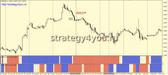 Стратегия «Механик» - продажи