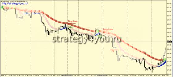 Стратегия «Ha-Ha» - сделки на продажу