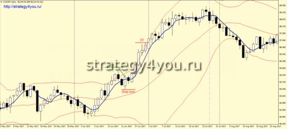Стратегия форекс «Месячный профит» - покупка по тренду