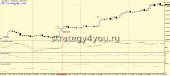 Стратегия форекс «Sardar» - покупки