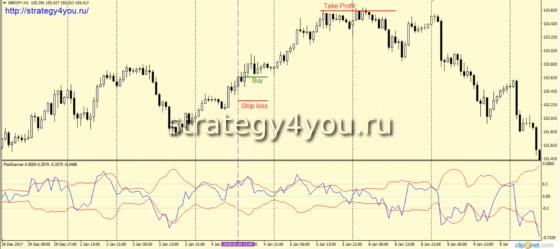 Стратегия «Одиночка» - сделки на покупку