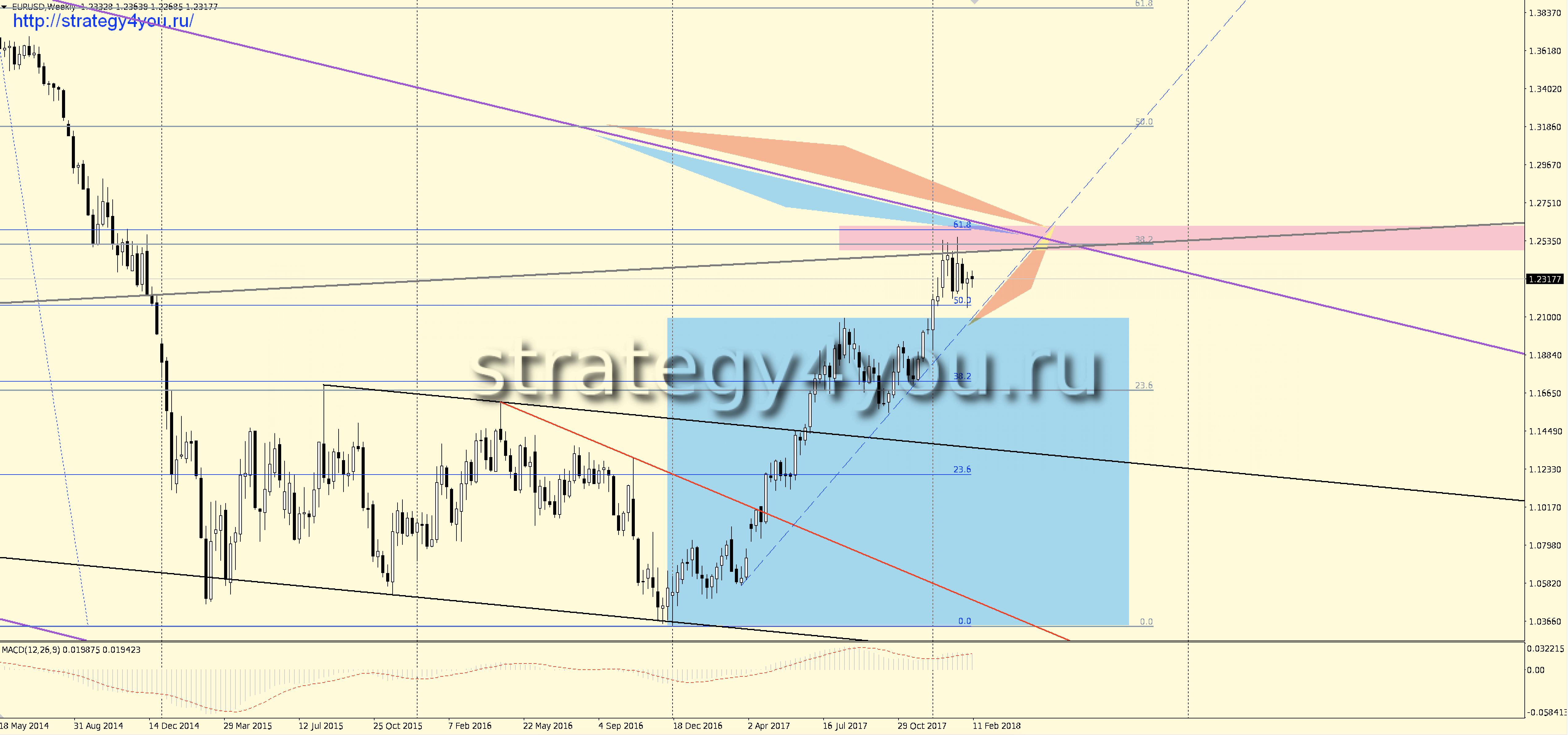 Форекс прогноз eurusd 26 март евро доллар прогнозы