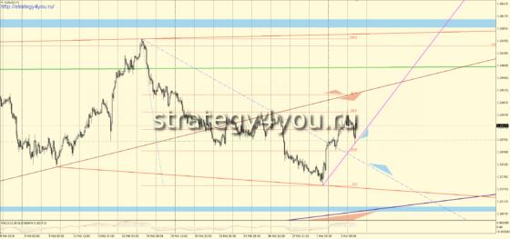 H1 график евро-доллар