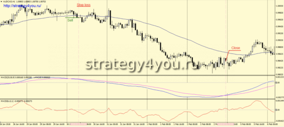 Стратегия «CDMA» - сделки на продажу