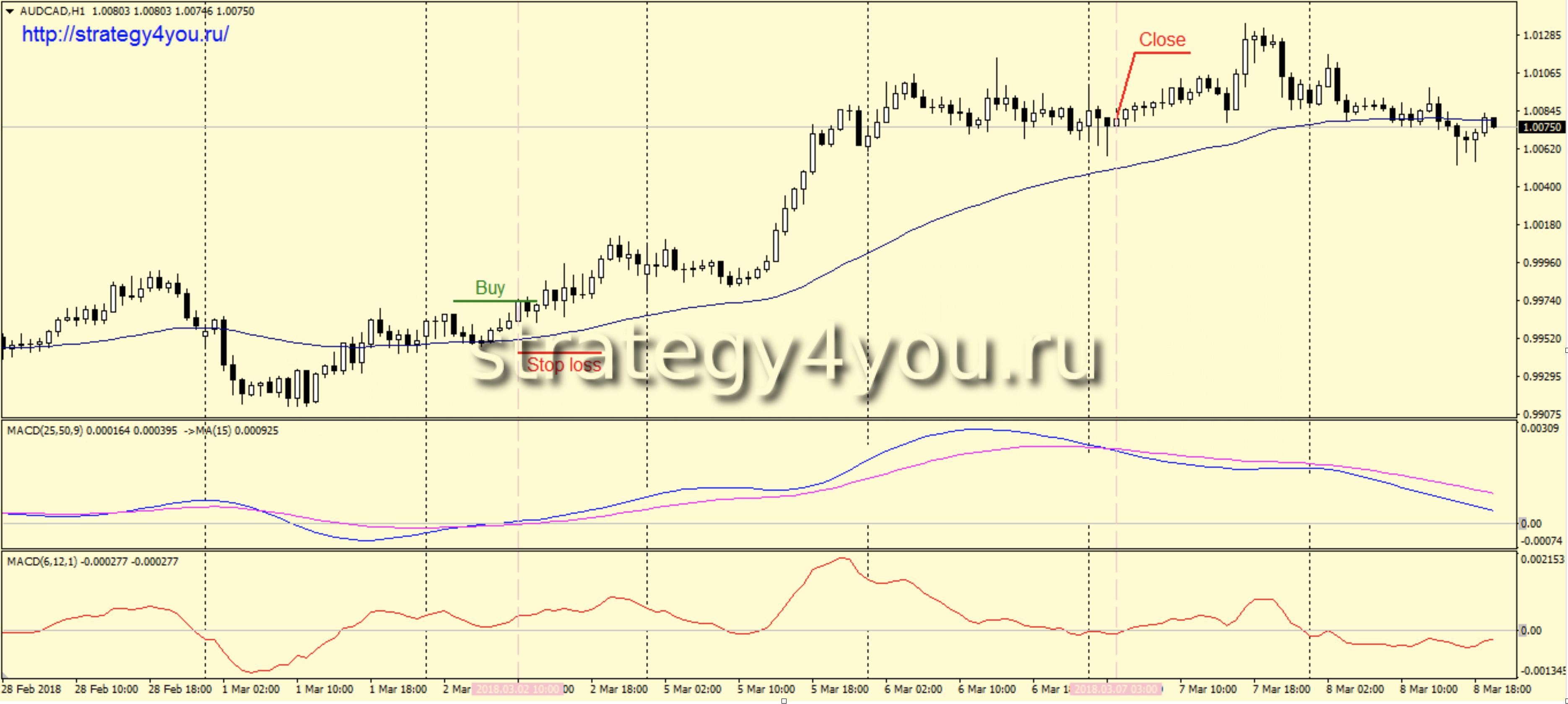 Forex стратегия без лосей forex scalping indicator free download