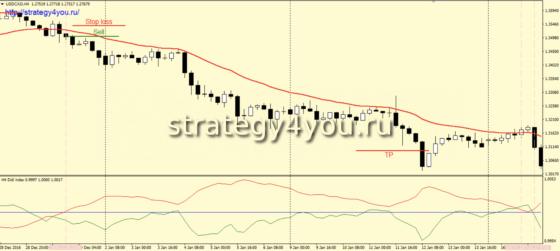 Стратегия «Mr. Didi» - сделки на продажу