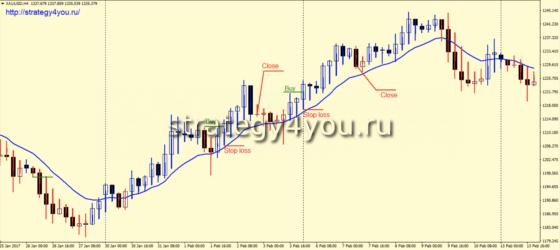 Торговая стратегия «THTS Gold System» - покупки