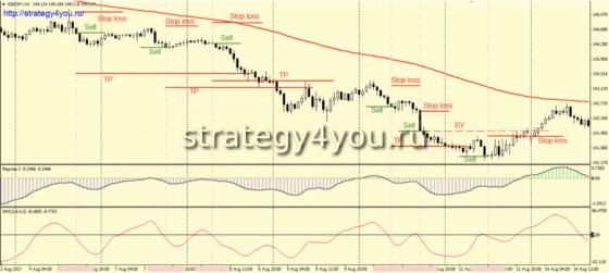 Условия для продаж - Стратегия форекс «Пульс»