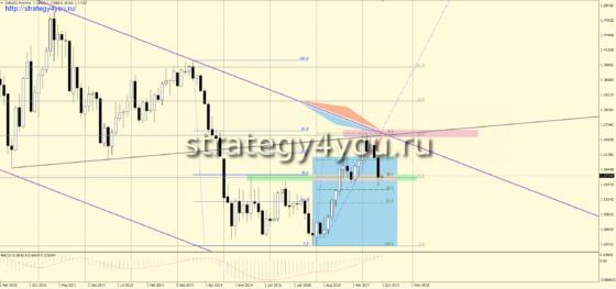 MN - график евро-доллар