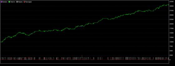 график доходности по стратегии форекс «Спокойный рынок»