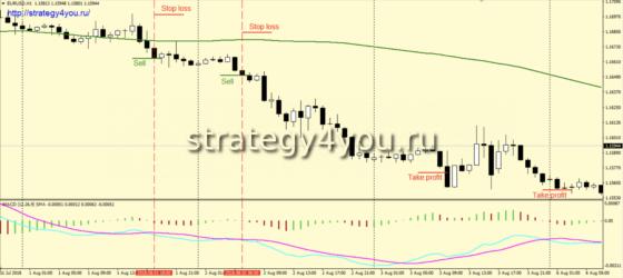 Стратегия «Айма» - продажи
