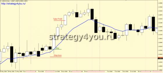 Стратегия форекс «900» - покупки